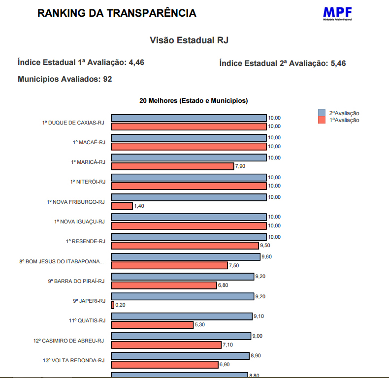 raking transparência